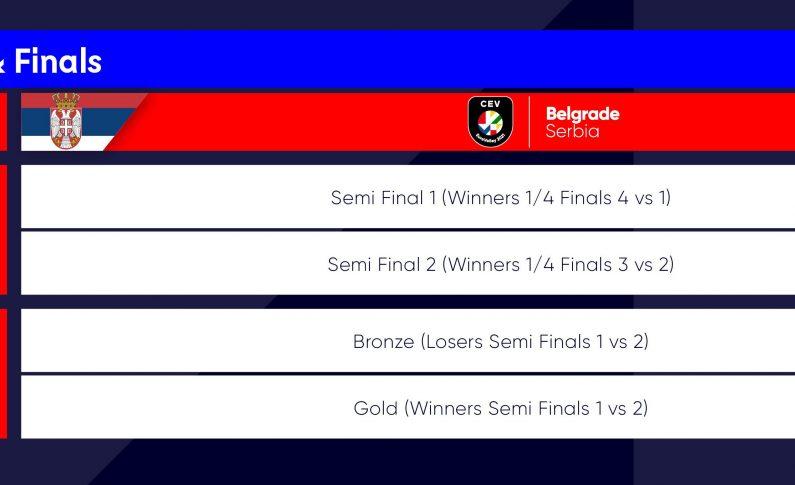 EuroVolley W 2021 - program semifinale si finale